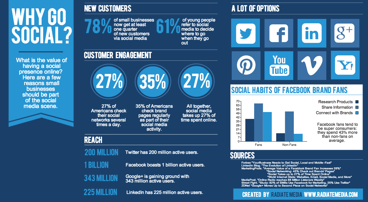 using social media in business marketing Given this, small-business owners face a challenge when it comes to striking a balance in using social media to engage and promote promotion and engagement are really two sides of the same coin engagement is rooted in consistently sharing insight and providing value.